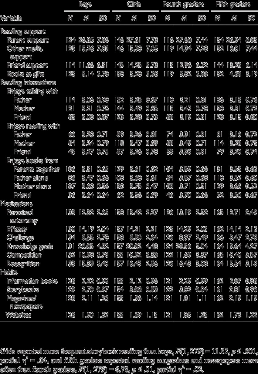 By gender and grade. Statistics clipart descriptive statistics