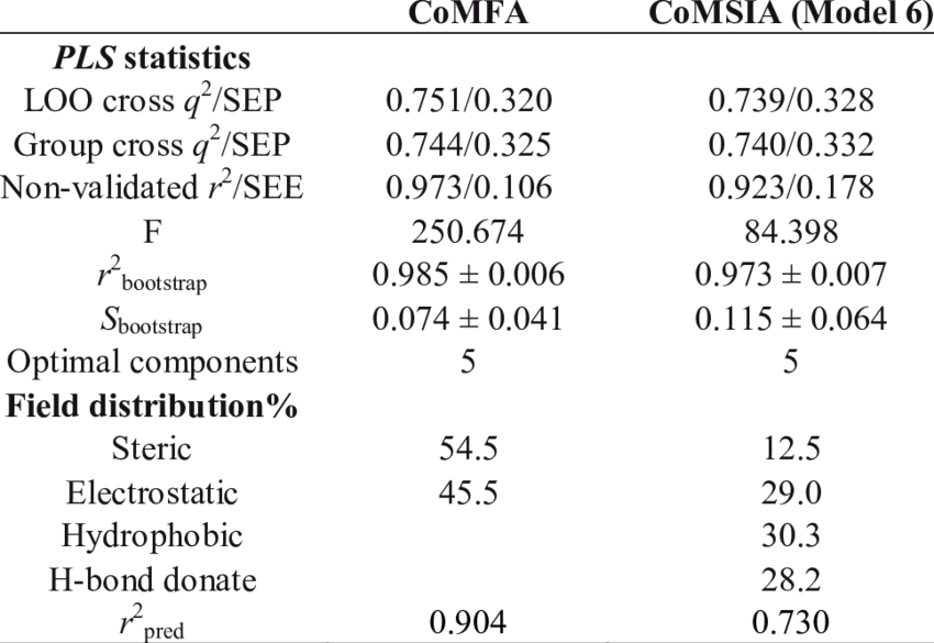 Statistics clipart regression analysis. Statistical results of comfa