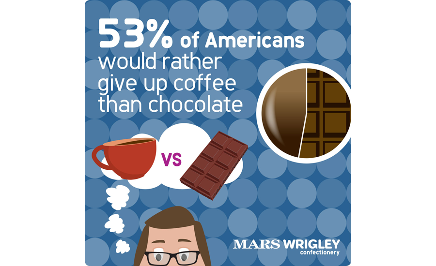 Statistics clipart secondary research. Americans believe treats healthy