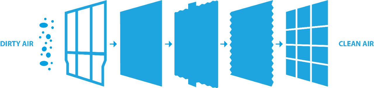 Air purification daikin five. Streamers clipart light blue