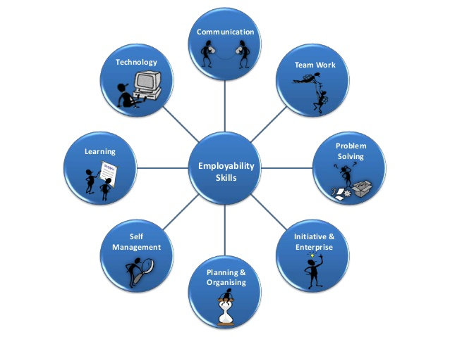 Grade career studies libguides. Study clipart personal management