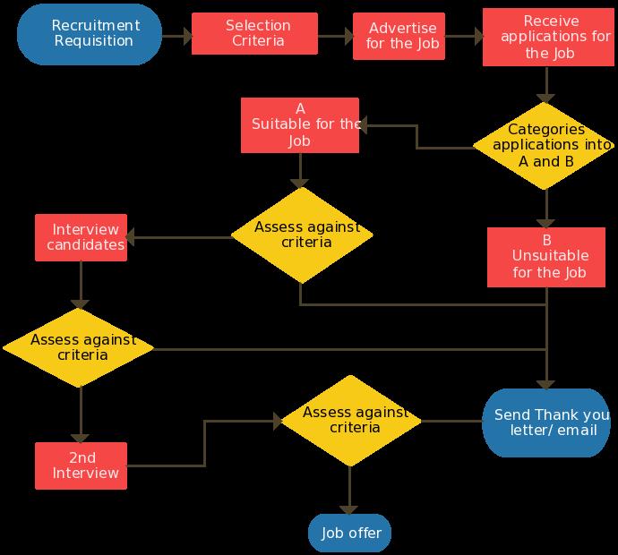 Process a simple flowchart. Suit clipart recruitment