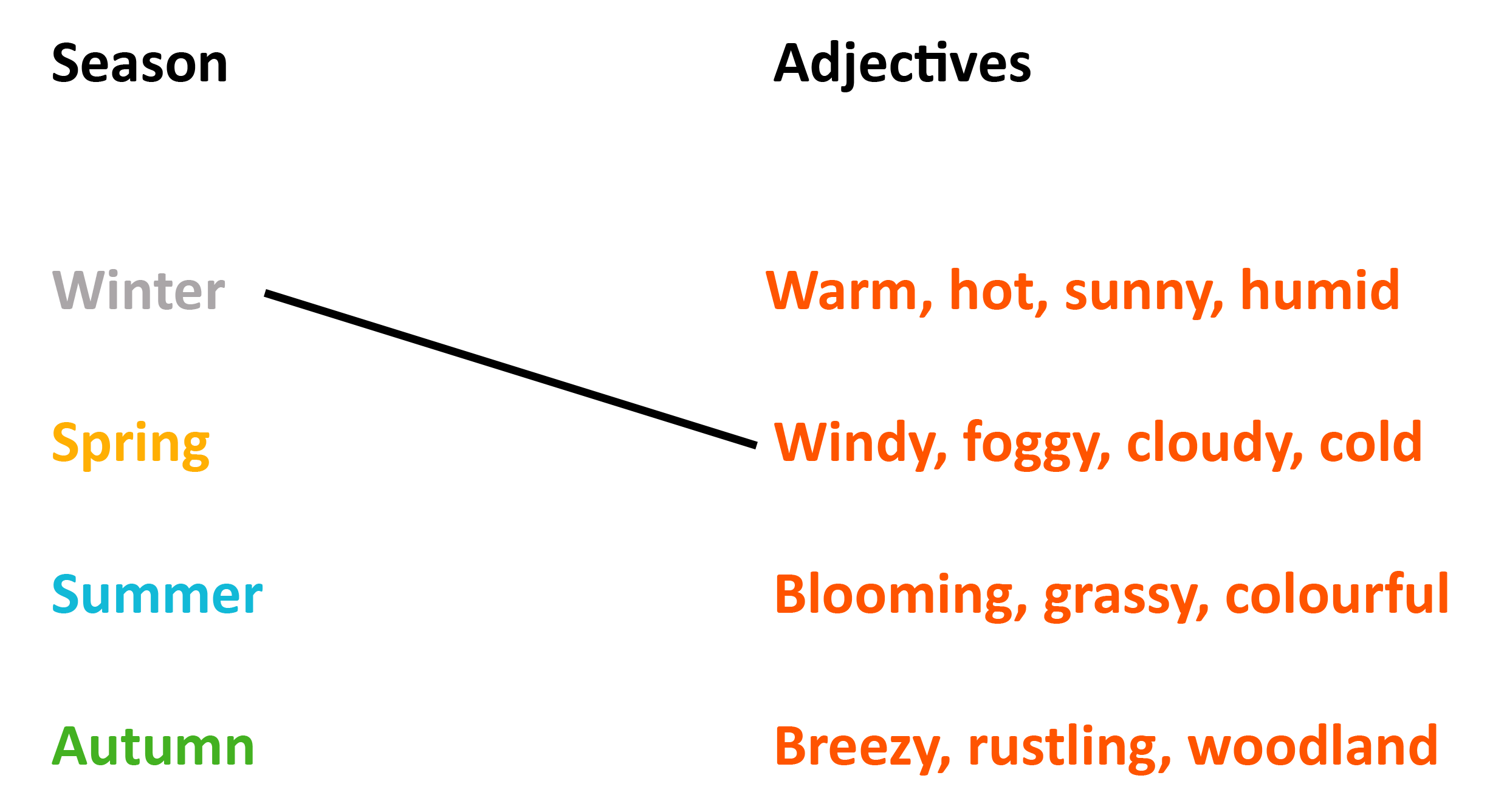 Learn about the climate. Windy clipart weather change