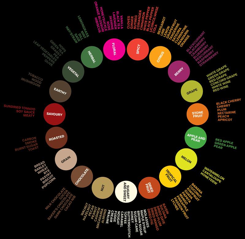 The new black wheel. Taste clipart food tasting