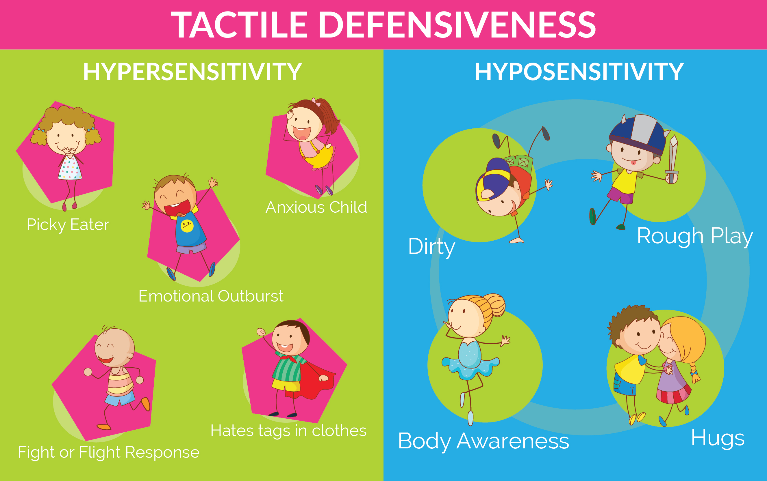 Taste clipart tactile learning. Defensiveness why my child