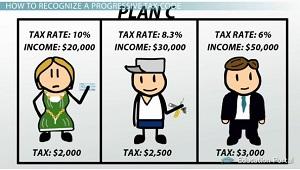 Understanding the code video. Tax clipart progressive tax