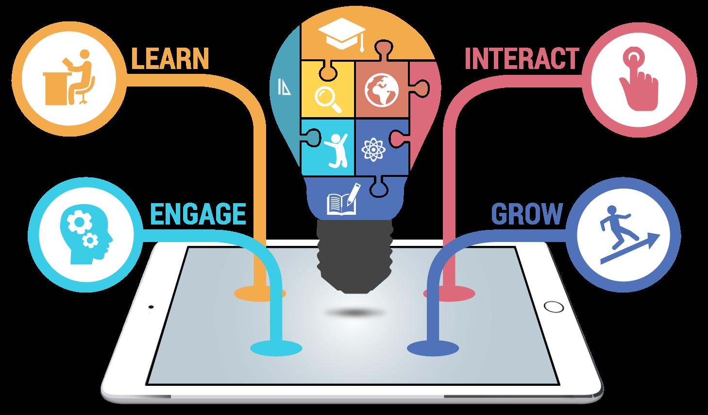amazing advantages of. Technology clipart technology education
