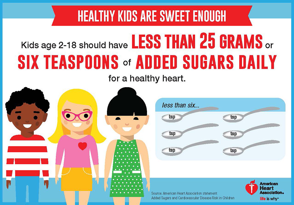 Sugar recommendation healthy kids. Teen clipart child heart