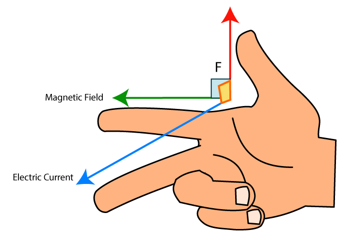 The world through electricity. Thumb clipart rule thumb