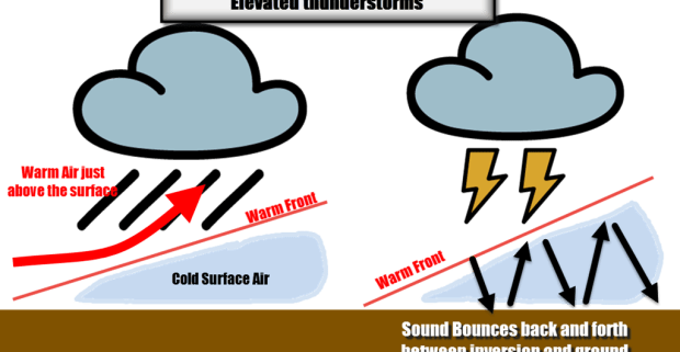 Why last nights thunder. Thunderstorm clipart loud sound