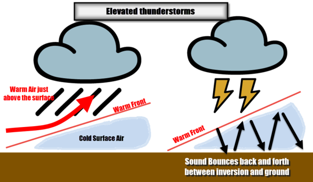 Why last nights was. Thunderstorm clipart thunder sound