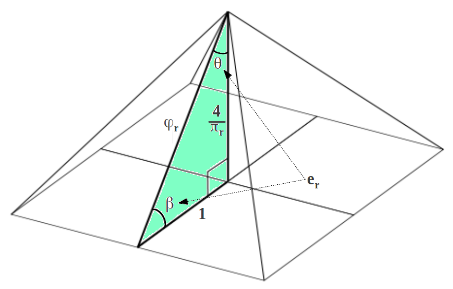 Triangular clipart pyramid. Key numbers hidden in