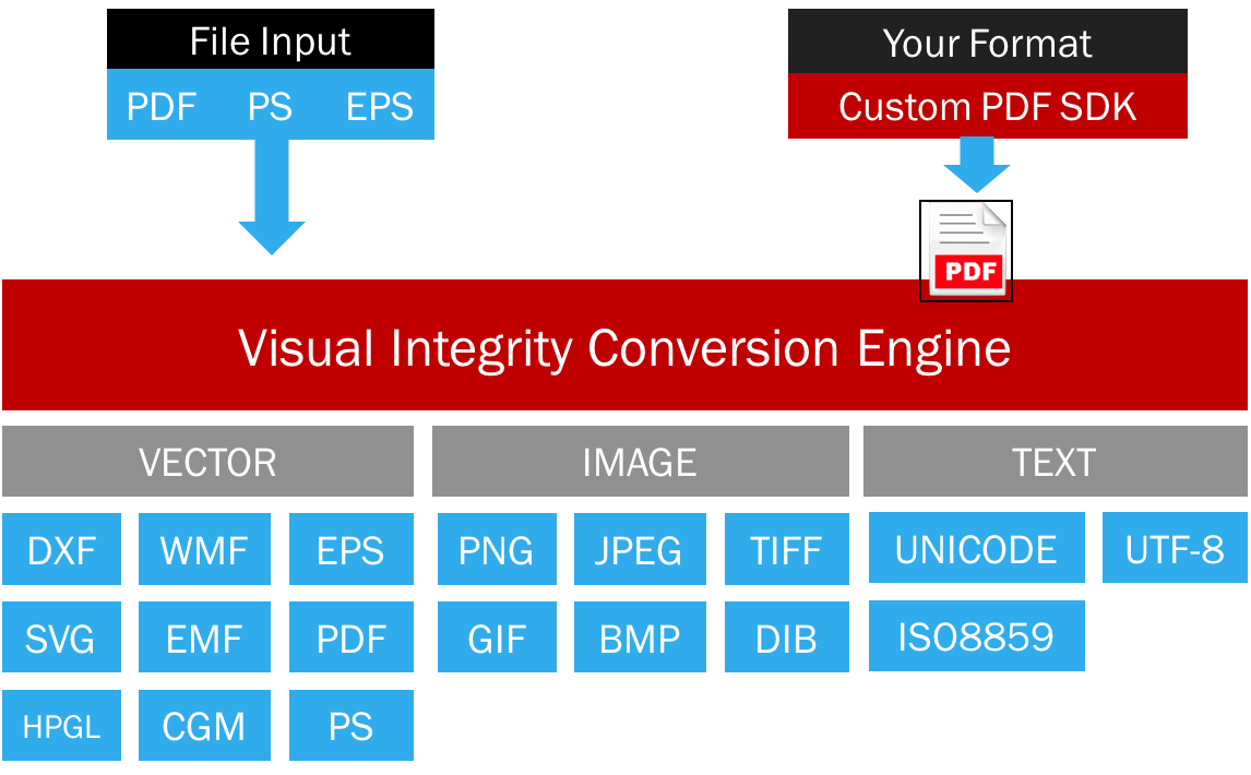 Turn png into vector. Conversion sdk read write
