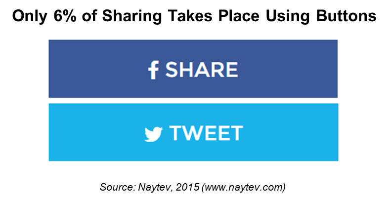 Twitter buttons png. Social share analysis note