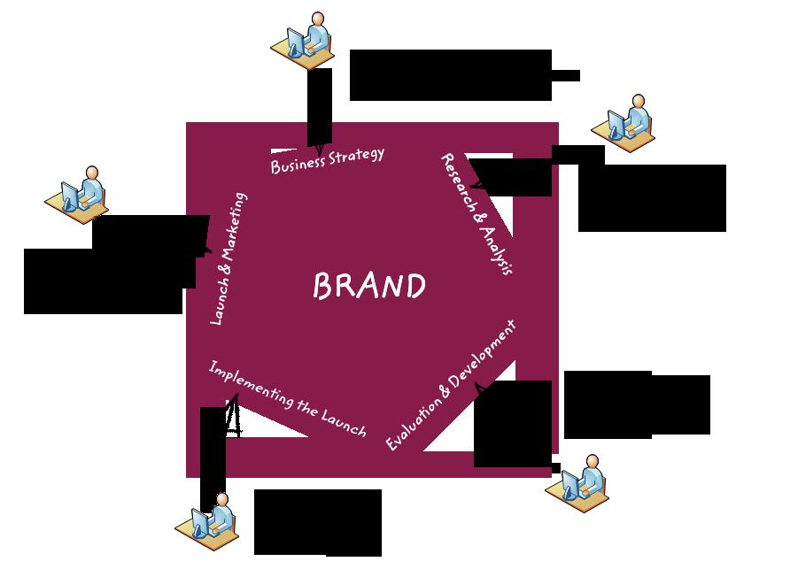 Vision clipart strategy.  branding cerinsu designs