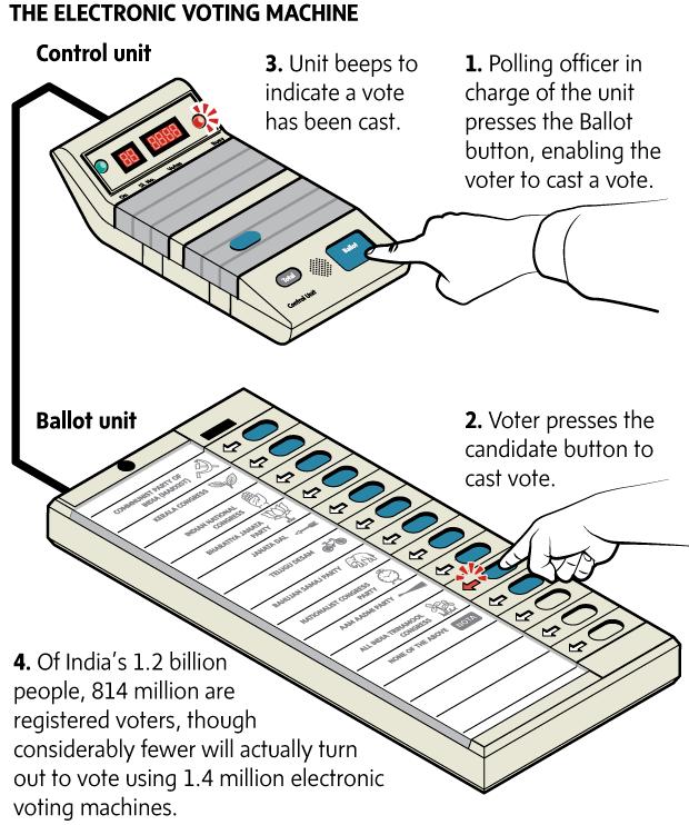 Electronic clip art cliparts. Voting clipart evm machine