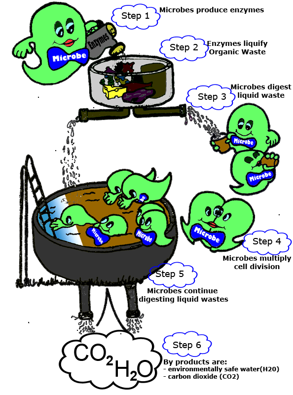 About micro tab b. Water clipart waste water