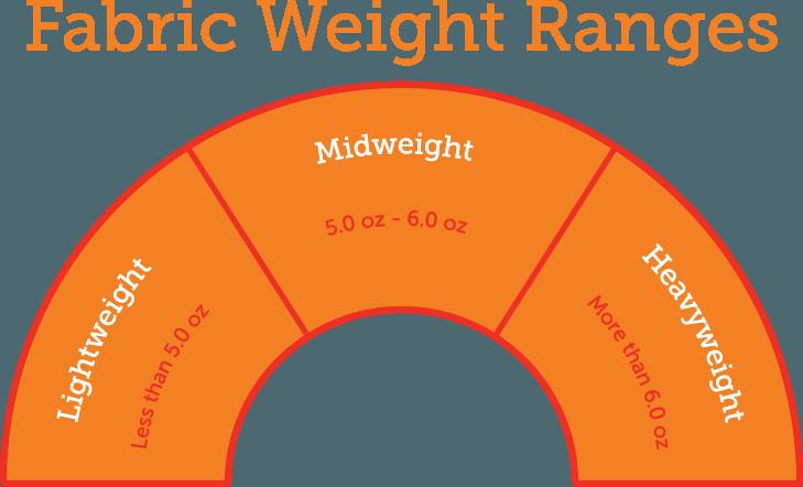 Custom ink help center. Weight clipart ounce