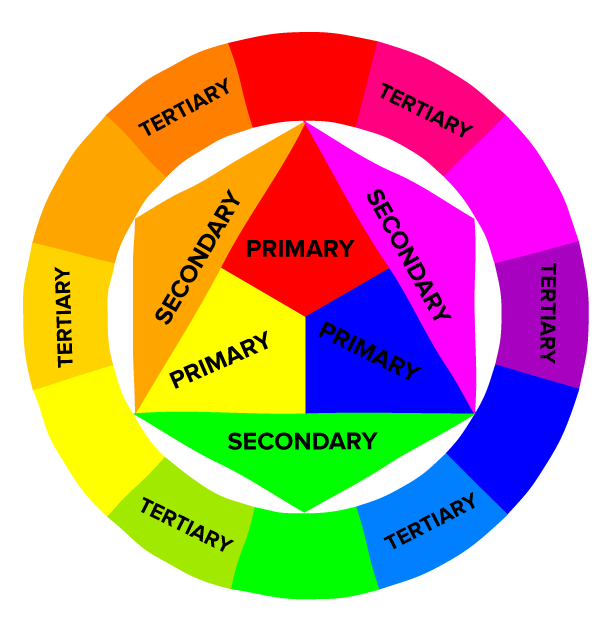 Color theory how to. Wheel clipart colour