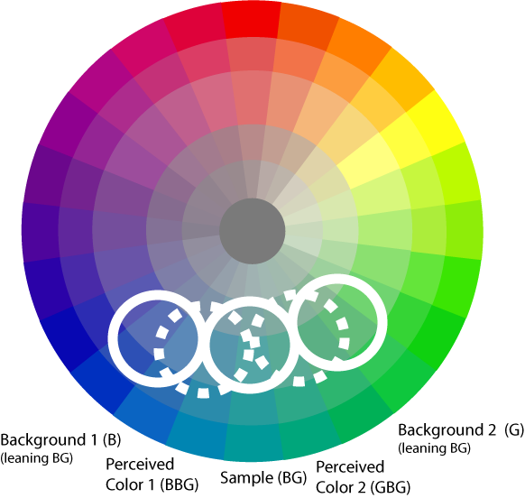 Wheel clipart hue. Assignments simultaneous contrast suggestion