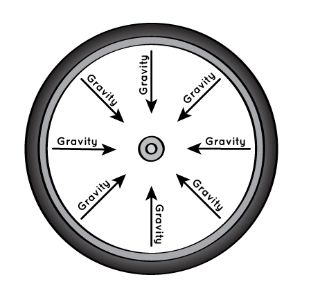 Wheel clipart round object. Why are planets nasa