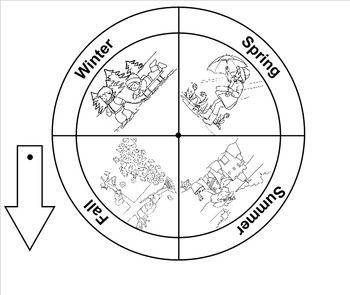 Wheel clipart seasons. Pin on kindergarten