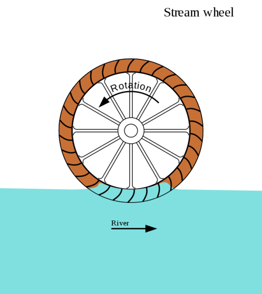 Wheel clipart water mill. How to build a