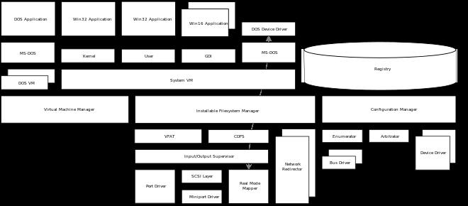 Windows 95 taskbar png. Wikiwand architectural diagram