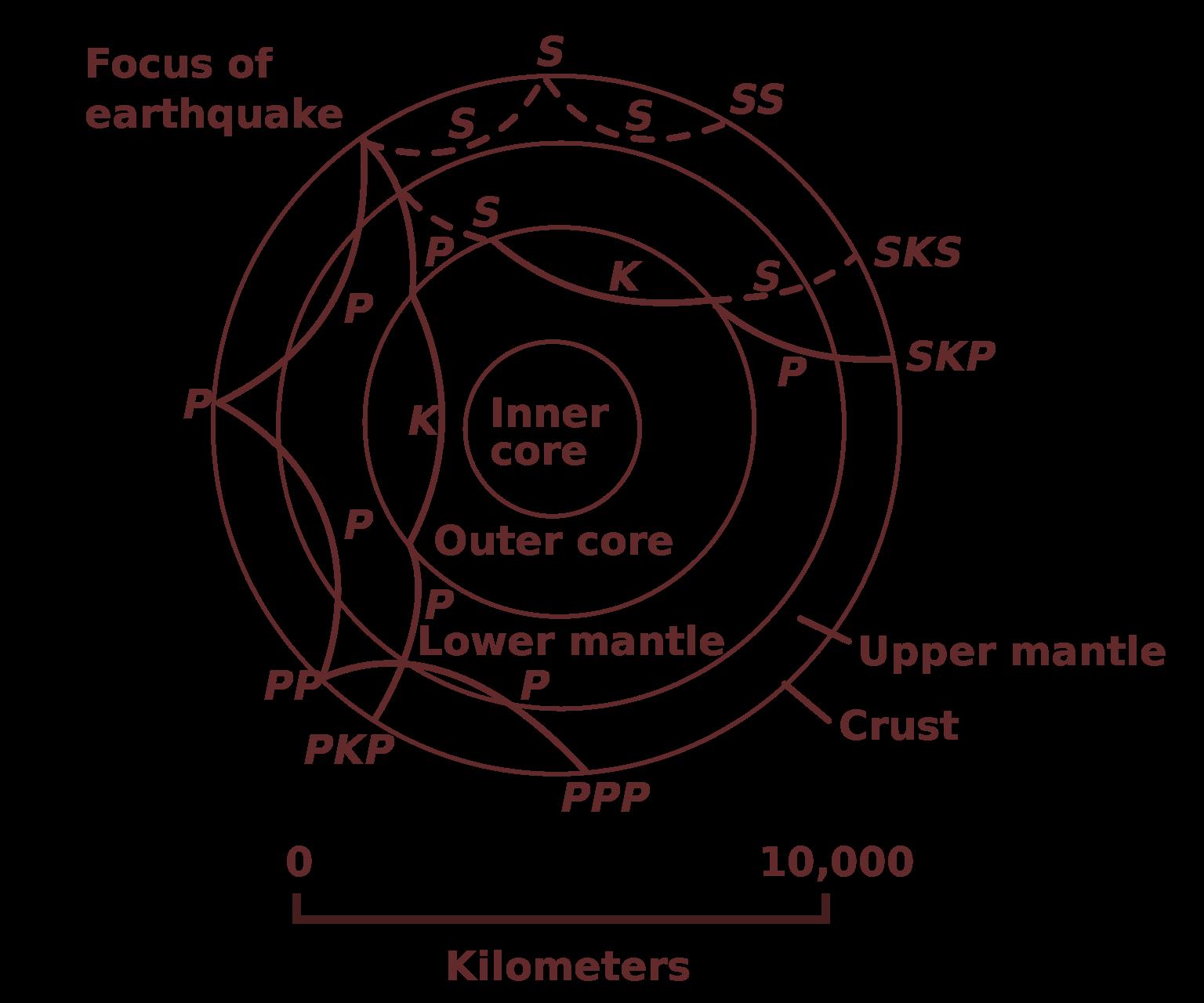 Windy clipart centripetal force. Sci science math