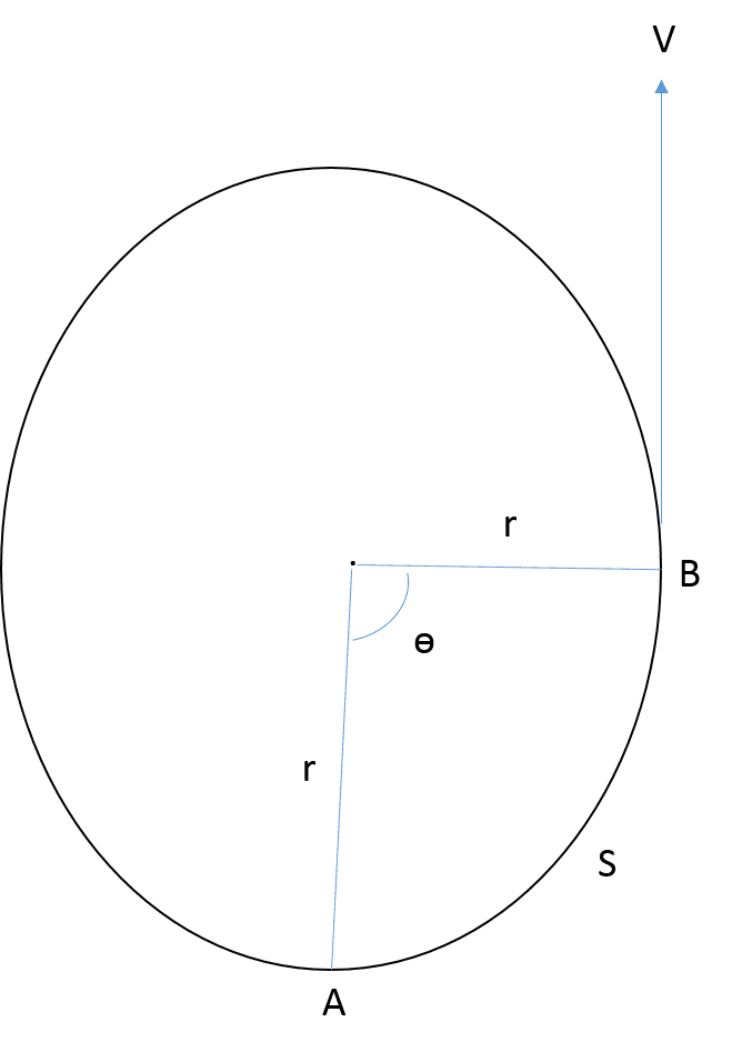 Windy clipart centripetal force. Centrifugal differences comparison and