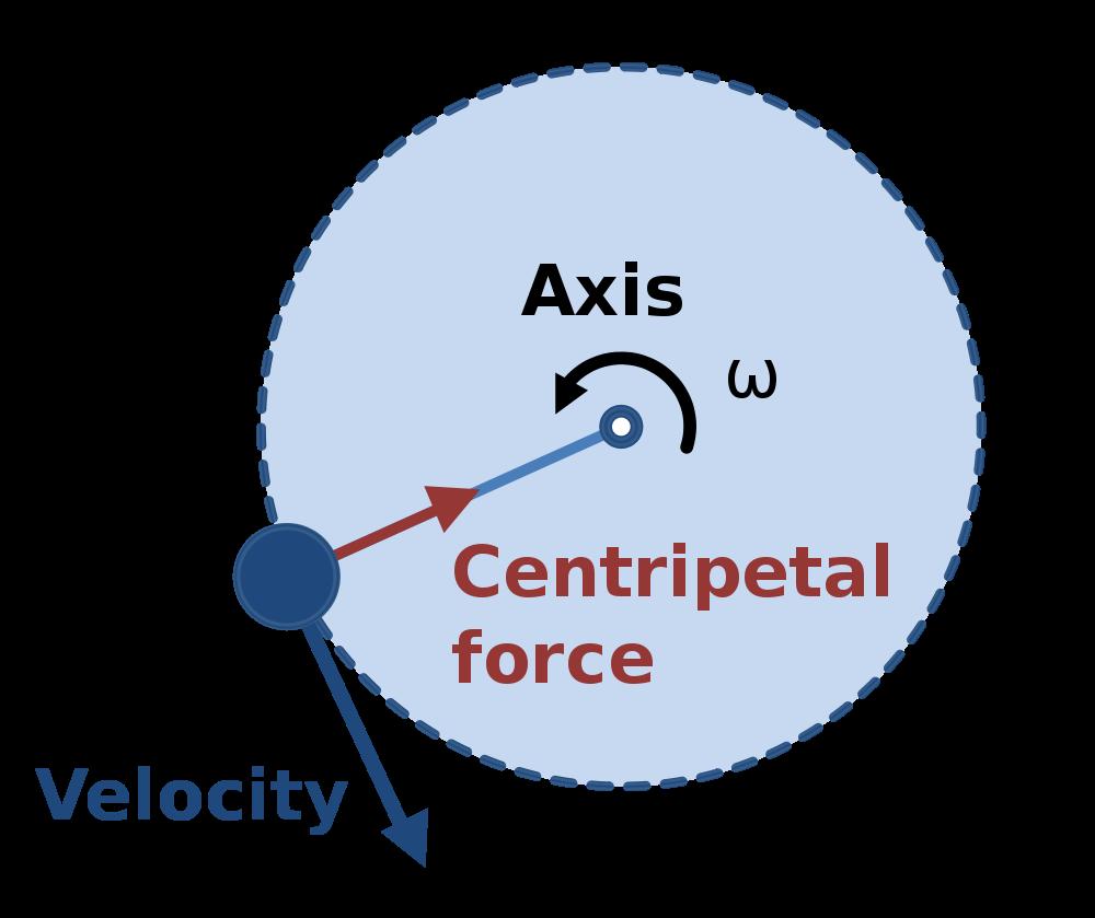 Windy clipart centripetal force. File diagram svg wikimedia
