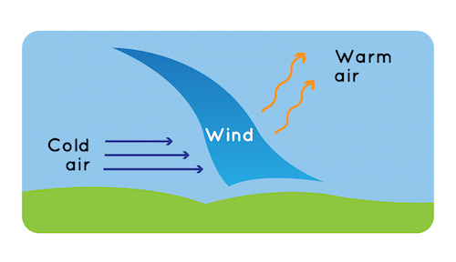 Why does wind blow. Windy clipart weather change