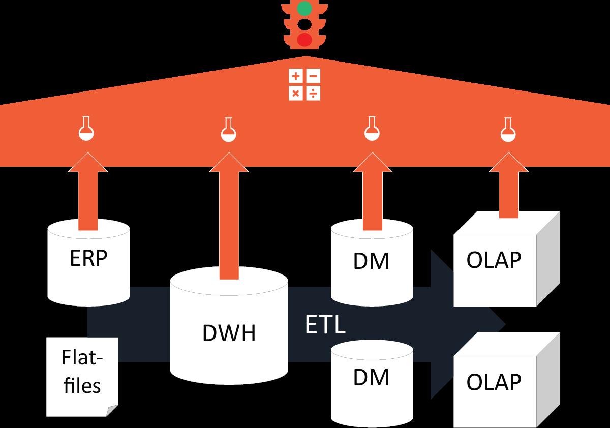 Working clipart manual process. Data warehouse etl testing