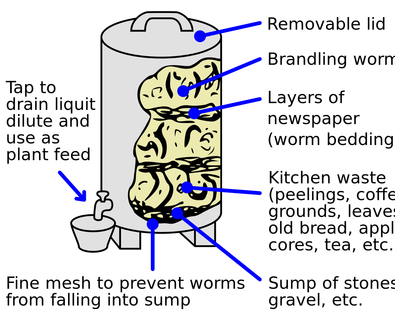 Worm clipart compost bin. Composting diagram