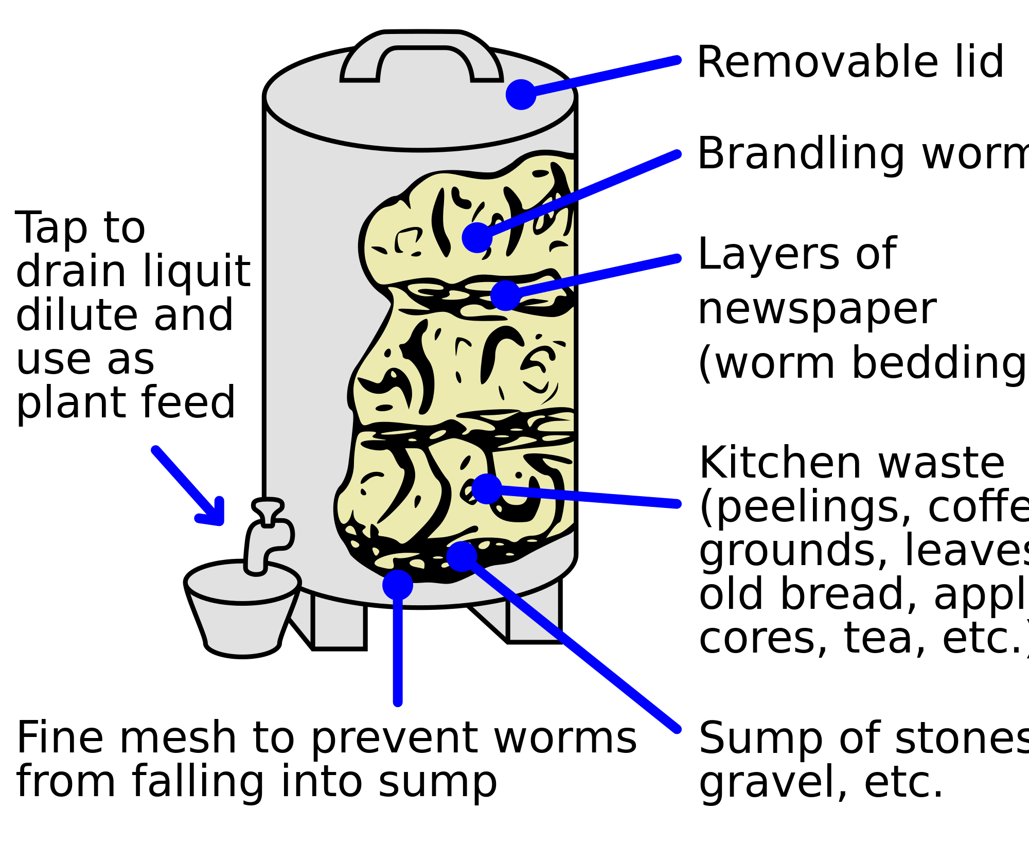 Worm clipart vermicomposting. Process diagram