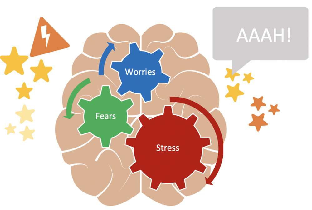 Worry clipart psychological stress. This is your brain