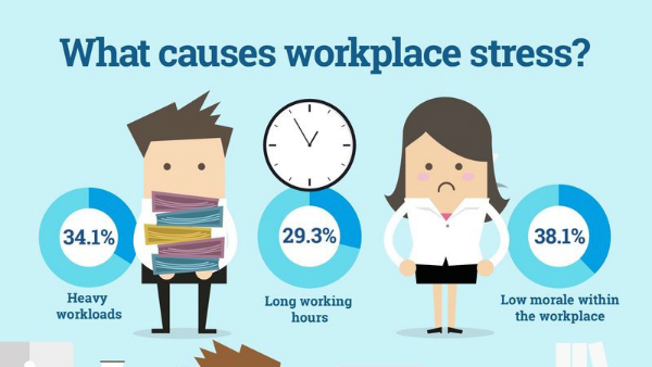 Worry clipart work pressure. Stress leave how to