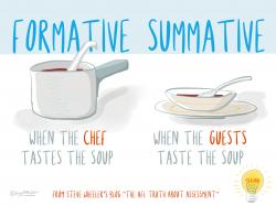 Formative vs Summative - Visual Thinkery