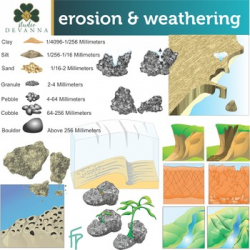 Weathering And Erosion Clip Art by Studio Devanna | TpT