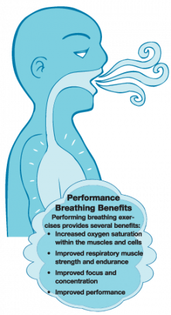 Want to Improve Your Performance? Breathe!