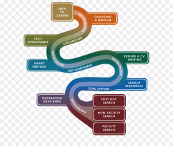 Career development Career counseling Career management Clip art ...