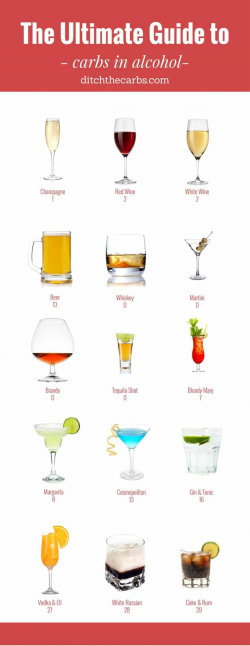 The Ultimate Guide To Carbs In Alcohol - the good, the bad, the ugly