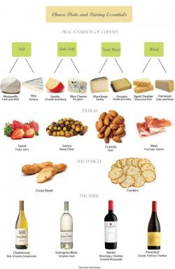 17 best wine images on Pinterest | Cheese pairings, Wine pairings ...