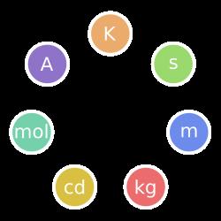 International System of Units - Wikipedia