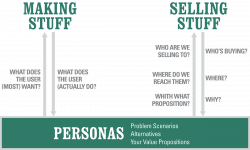Personas for Needfinding, Design & Growth