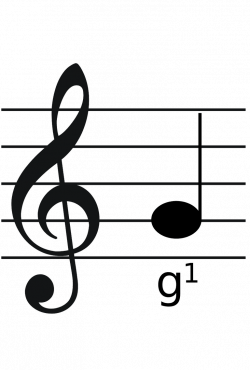 Commonly Used Types of Clefs