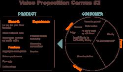 Value Proposition Canvas Ppt Value Proposition Canvas Powerpoint ...