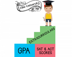 Ivy League Admissions: Have the Extracurricular Advantage
