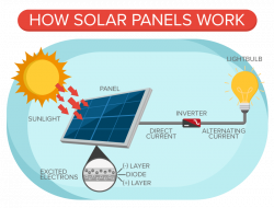 Save $147 Per Month On Solar Panels For Your Home Today - Quote.com®