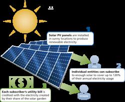 Community Solar Gardens | Clean Energy Resource Teams